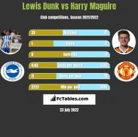 Lewis Dunk vs Harry Maguire h2h player stats