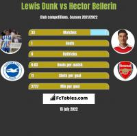 Lewis Dunk vs Hector Bellerin h2h player stats