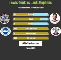 Lewis Dunk vs Jack Stephens h2h player stats