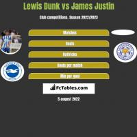 Lewis Dunk vs James Justin h2h player stats