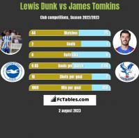 Lewis Dunk vs James Tomkins h2h player stats