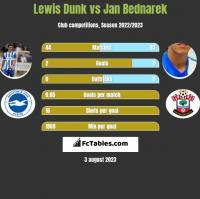 Lewis Dunk vs Jan Bednarek h2h player stats