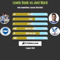 Lewis Dunk vs Joel Ward h2h player stats