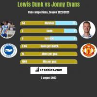 Lewis Dunk vs Jonny Evans h2h player stats