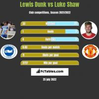 Lewis Dunk vs Luke Shaw h2h player stats