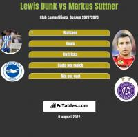 Lewis Dunk vs Markus Suttner h2h player stats