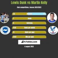 Lewis Dunk vs Martin Kelly h2h player stats