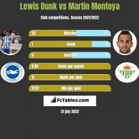 Lewis Dunk vs Martin Montoya h2h player stats