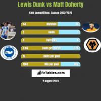 Lewis Dunk vs Matt Doherty h2h player stats