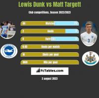 Lewis Dunk vs Matt Targett h2h player stats
