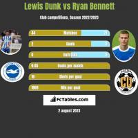 Lewis Dunk vs Ryan Bennett h2h player stats