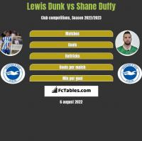 Lewis Dunk vs Shane Duffy h2h player stats