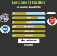 Lewis Dunk vs Ben White h2h player stats