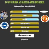 Lewis Dunk vs Aaron-Wan Bissaka h2h player stats