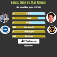 Lewis Dunk vs Max Kilman h2h player stats
