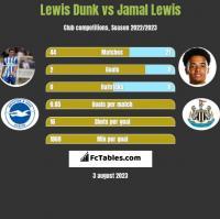 Lewis Dunk vs Jamal Lewis h2h player stats