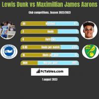 Lewis Dunk vs Maximillian James Aarons h2h player stats