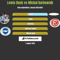 Lewis Dunk vs Michal Karbownik h2h player stats