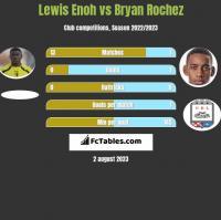 Lewis Enoh vs Bryan Rochez h2h player stats