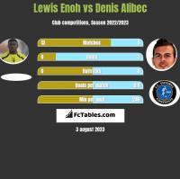 Lewis Enoh vs Denis Alibec h2h player stats