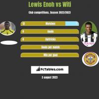 Lewis Enoh vs Witi h2h player stats