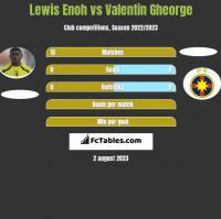 Lewis Enoh vs Valentin Gheorge h2h player stats