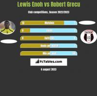 Lewis Enoh vs Robert Grecu h2h player stats