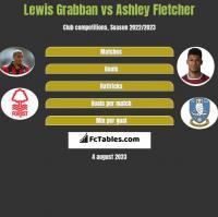 Lewis Grabban vs Ashley Fletcher h2h player stats