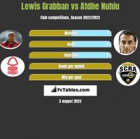 Lewis Grabban vs Atdhe Nuhiu h2h player stats