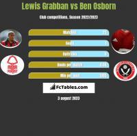 Lewis Grabban vs Ben Osborn h2h player stats