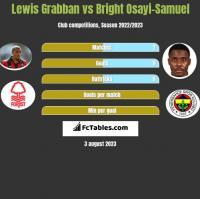 Lewis Grabban vs Bright Osayi-Samuel h2h player stats