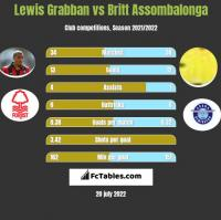 Lewis Grabban vs Britt Assombalonga h2h player stats