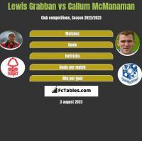 Lewis Grabban vs Callum McManaman h2h player stats