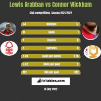 Lewis Grabban vs Connor Wickham h2h player stats
