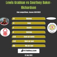 Lewis Grabban vs Courtney Baker-Richardson h2h player stats