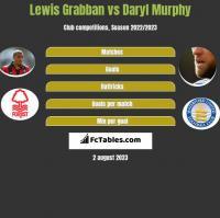 Lewis Grabban vs Daryl Murphy h2h player stats