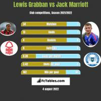 Lewis Grabban vs Jack Marriott h2h player stats