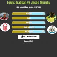 Lewis Grabban vs Jacob Murphy h2h player stats