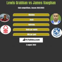 Lewis Grabban vs James Vaughan h2h player stats