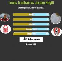 Lewis Grabban vs Jordan Hugill h2h player stats