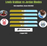 Lewis Grabban vs Jordan Rhodes h2h player stats