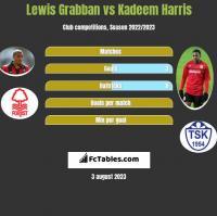 Lewis Grabban vs Kadeem Harris h2h player stats