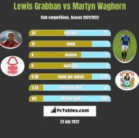 Lewis Grabban vs Martyn Waghorn h2h player stats