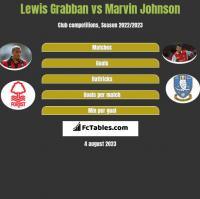 Lewis Grabban vs Marvin Johnson h2h player stats