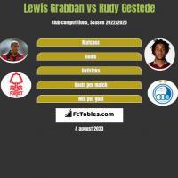Lewis Grabban vs Rudy Gestede h2h player stats