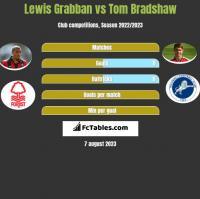 Lewis Grabban vs Tom Bradshaw h2h player stats