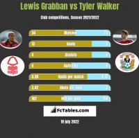 Lewis Grabban vs Tyler Walker h2h player stats