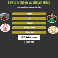 Lewis Grabban vs William Grigg h2h player stats