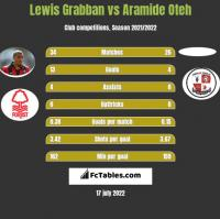 Lewis Grabban vs Aramide Oteh h2h player stats