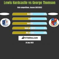 Lewis Hardcastle vs George Thomson h2h player stats